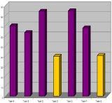 Benchmark chart