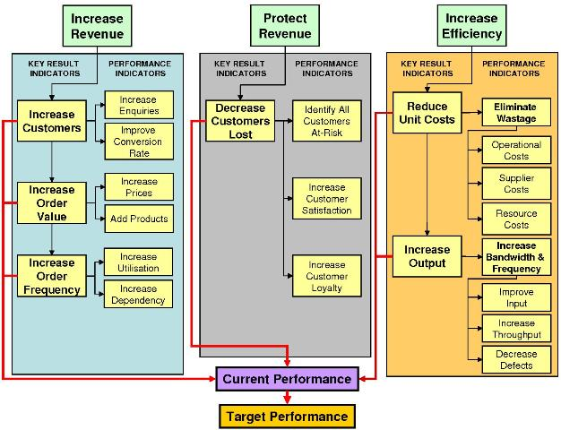 Benefits Framework