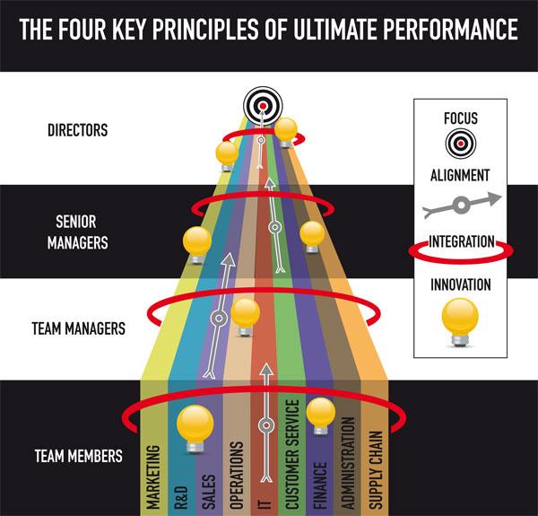 4 Key Principles