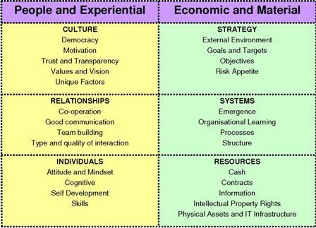 6 Box Model Categories