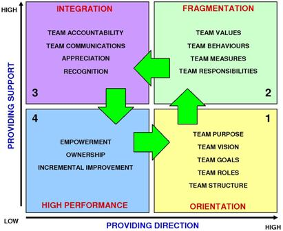 Team Development Cycle