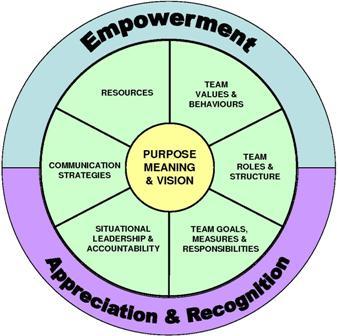 Team Foundations Model
